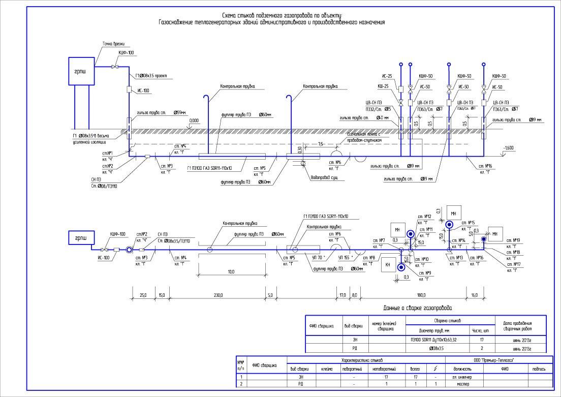 Обозначение на схеме газопровода высокого давления