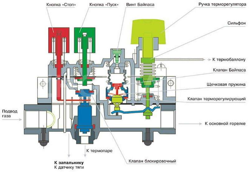 Как сделать английский алфавРемонт термопары газовых плКак